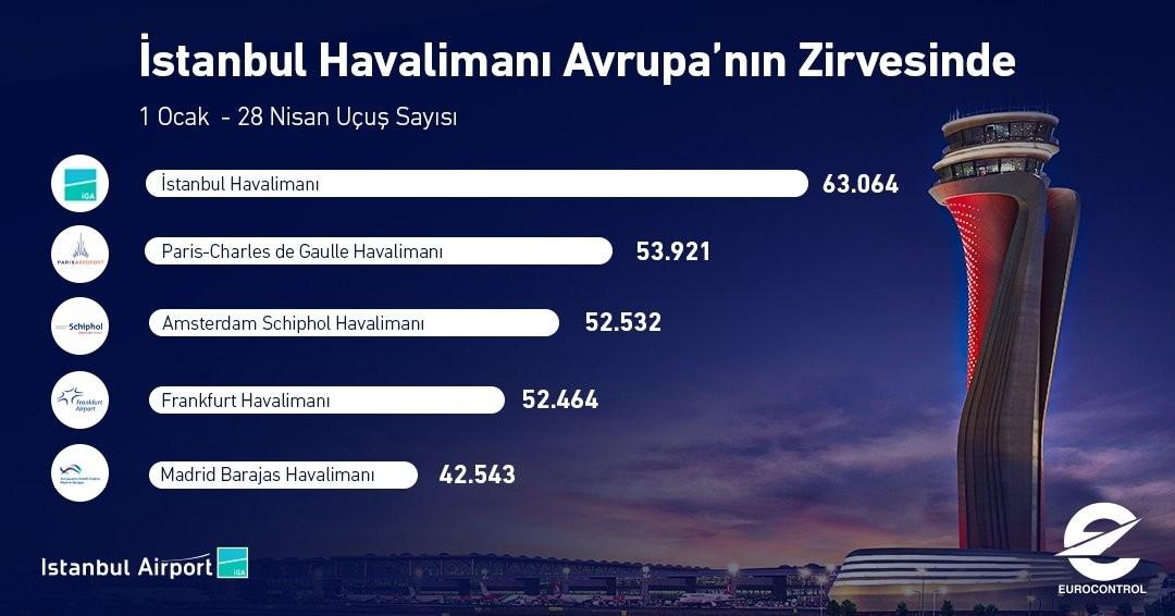İstanbul Havalimanı yılın ilk 4 ayında 63 bin uçuşla Avrupa'nın zirvesinde yer aldı